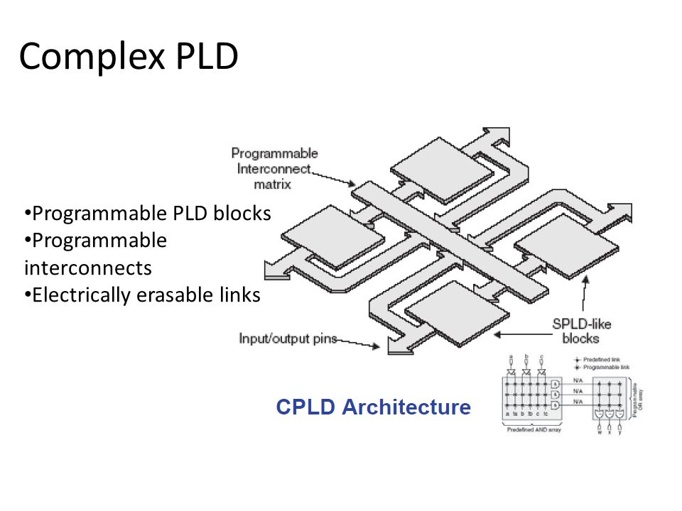 Complex PLD Programmable PLD blocks Programmable interconnects Electrically erasable links