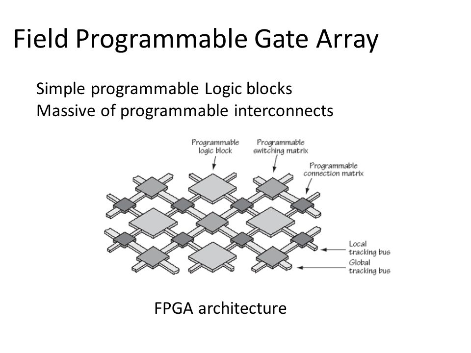 Field Programmable Gate Array Simple programmable Logic blocks Massive of programmable interconnects FPGA architecture
