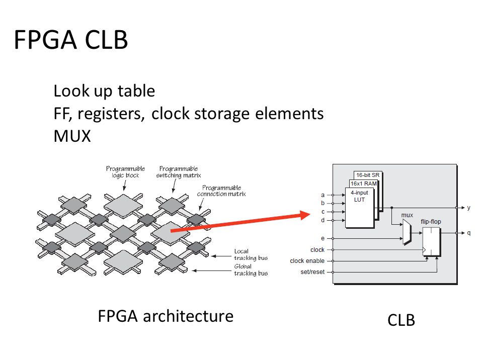 FPGA CLB Look up table FF, registers, clock storage elements MUX CLB FPGA architecture