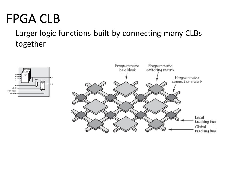 FPGA CLB Larger logic functions built by connecting many CLBs together