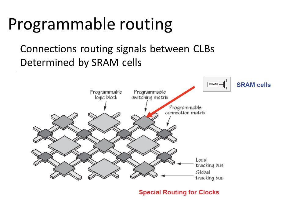 Programmable routing Connections routing signals between CLBs Determined by SRAM cells