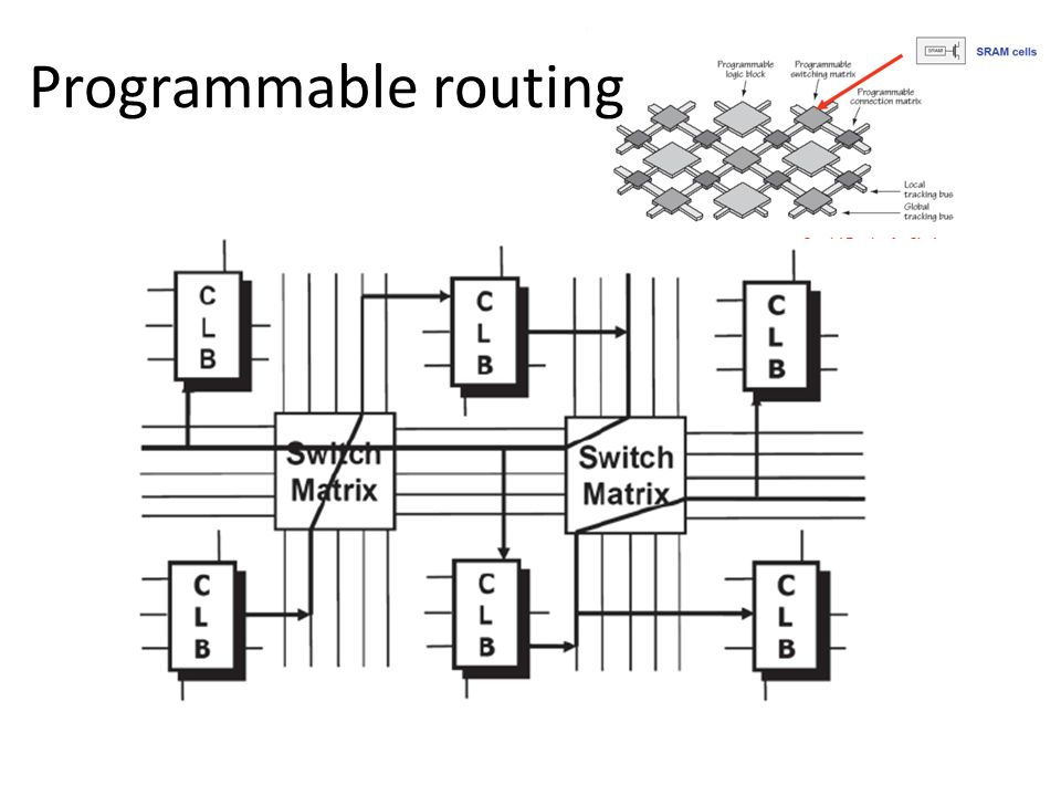 Programmable routing