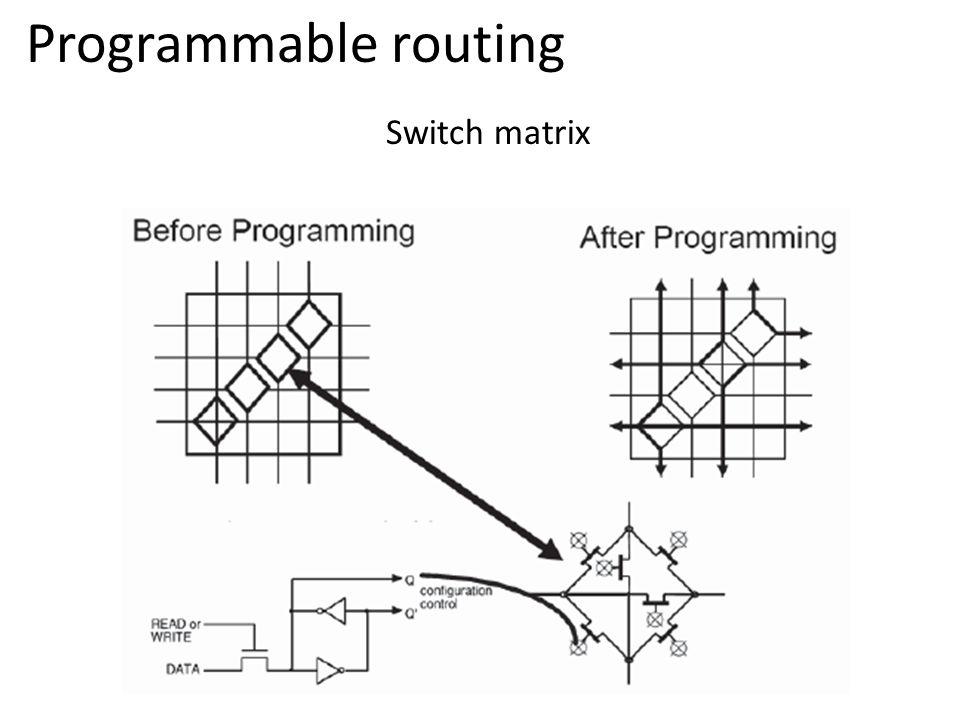 Switch matrix