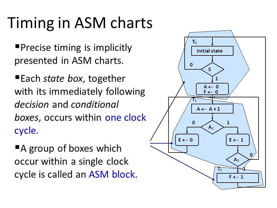 Timing in ASM charts Initial state S A  0 F  0 A  A + 1 A2A2 E  0E  1 A3A3 F  1 0 0 0 1 1 1 T2T2 T1T1 T0T0  Precise timing is implicitly presented in ASM charts.