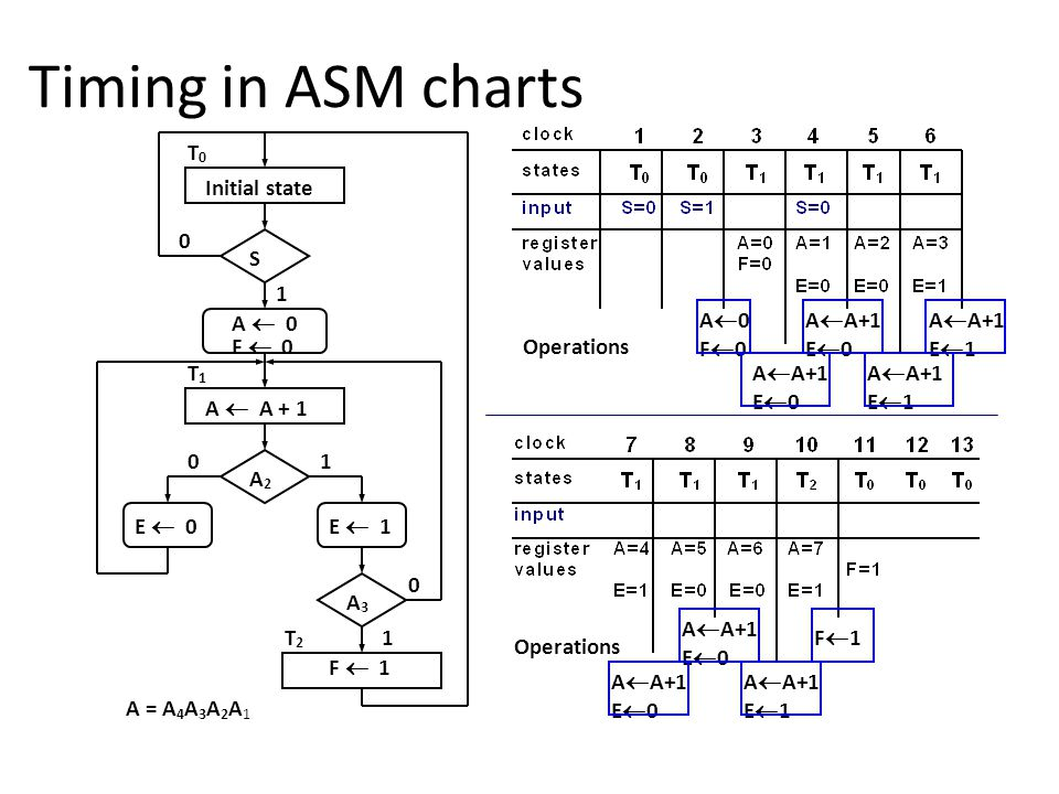 Timing in ASM charts A = A 4 A 3 A 2 A 1 Initial state S A  0 F  0 A  A + 1 A2A2 E  0E  1 A3A3 F  1 0 0 0 1 1 1 T2T2 T1T1 T0T0 Operations A0F0A0F0 A  A+1 E  0 A  A+1 E  0 A  A+1 E  1 A  A+1 E  1 A  A+1 E  0 A  A+1 E  0 A  A+1 E  1 F1F1 Operations