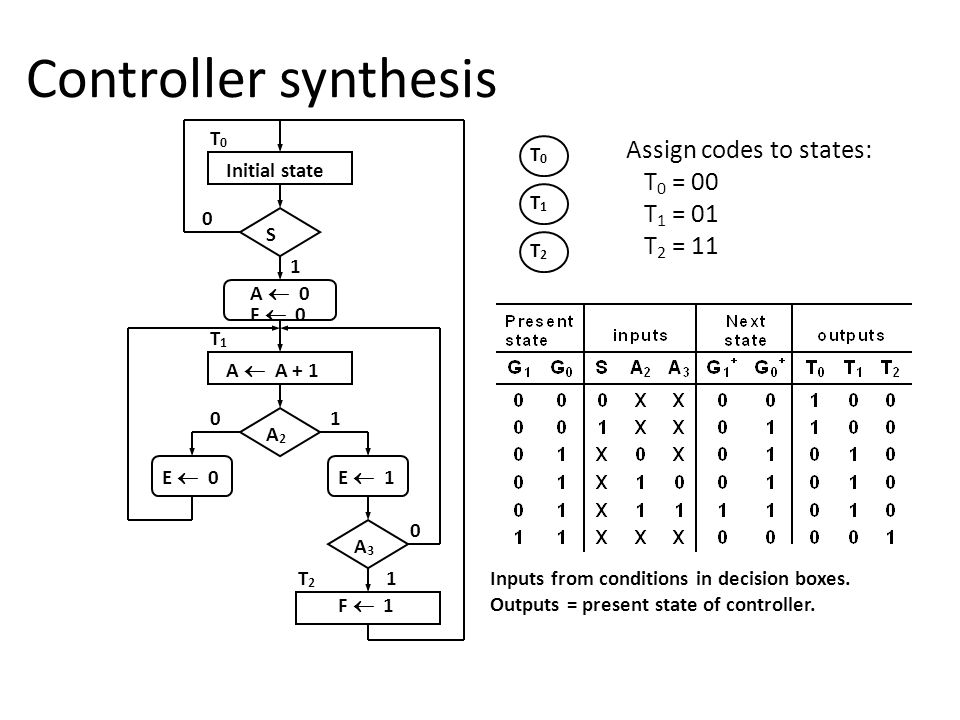 Controller synthesis Initial state S A  0 F  0 A  A + 1 A2A2 E  0E  1 A3A3 F  1 0 0 0 1 1 1 T2T2 T1T1 T0T0 T0T0 T1T1 T2T2 Assign codes to states: T 0 = 00 T 1 = 01 T 2 = 11 Inputs from conditions in decision boxes.