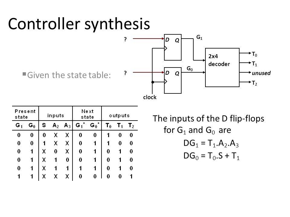 Controller synthesis D Q D Q 2x4 decoder T0T0 T1T1 T2T2 unused G1G1 G0G0 .