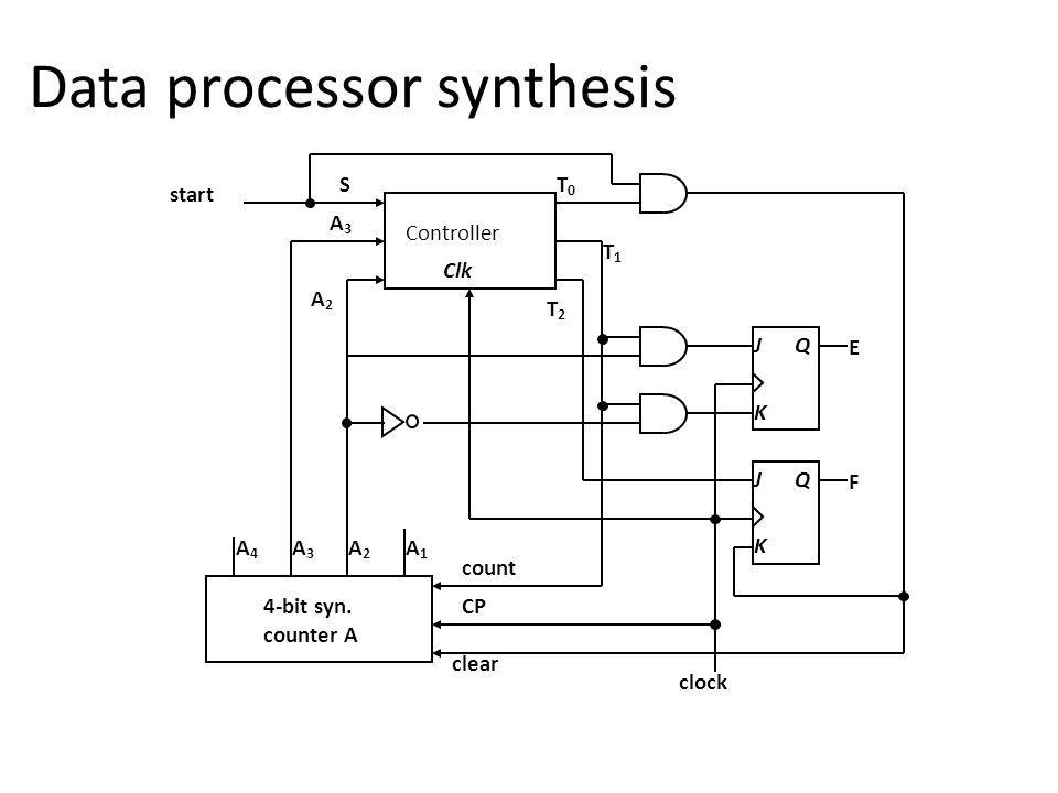 Data processor synthesis Controller K J Q K J Q Clk 4-bit syn.