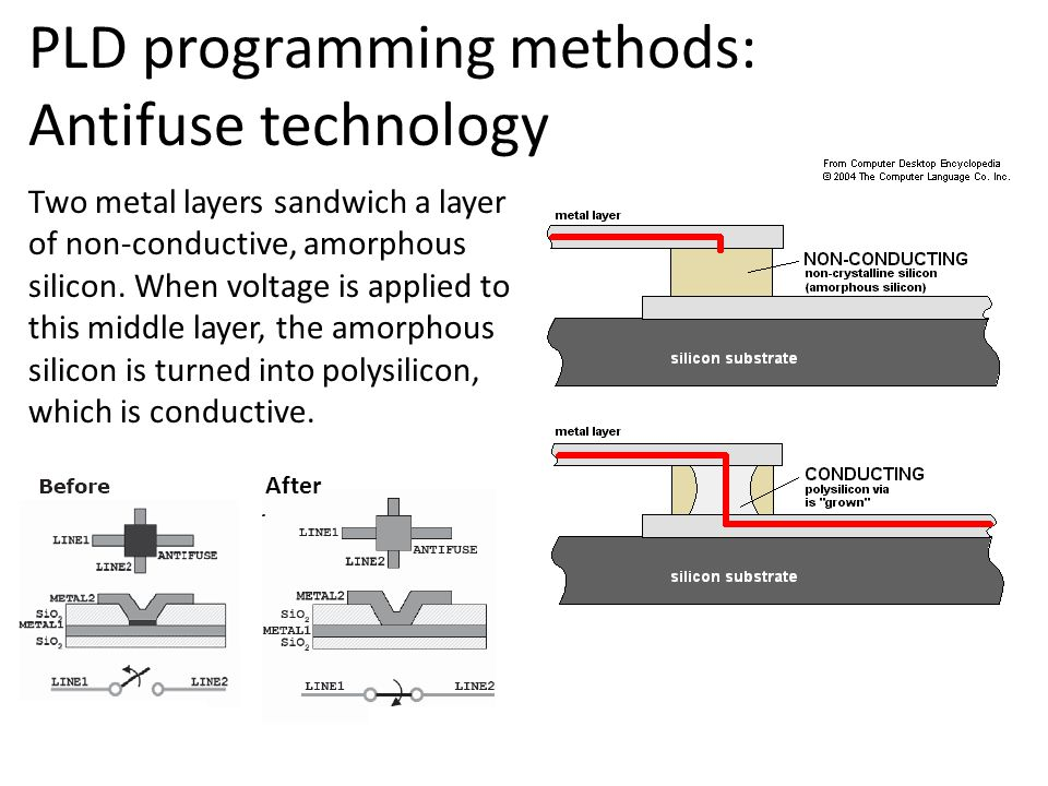 PLD programming methods: Antifuse technology Two metal layers sandwich a layer of non-conductive, amorphous silicon.