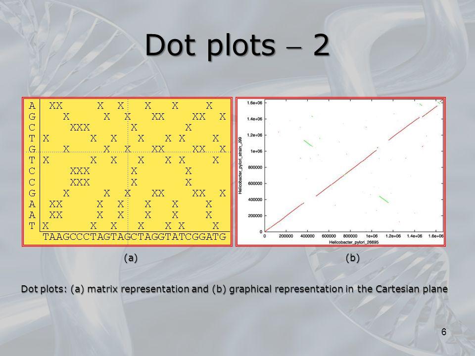 Dot plots  2 6 Dot plots: (a) matrix representation and (b) graphical representation in the Cartesian plane (a)(b)