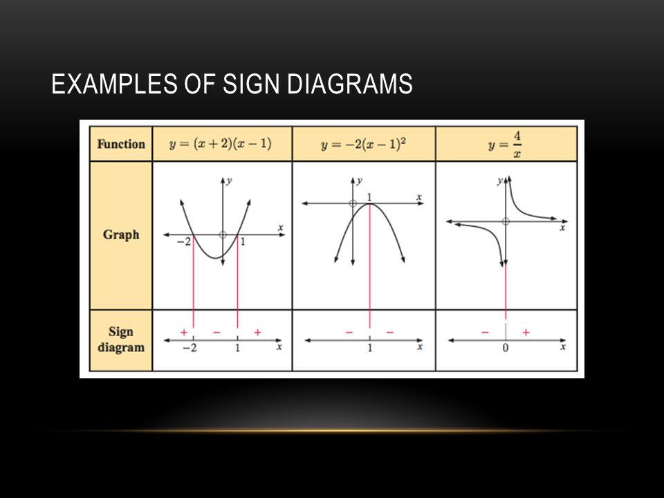 EXAMPLES OF SIGN DIAGRAMS