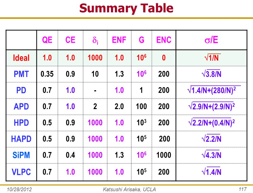 10/28/2012 117 Summary Table QECE ii ENFGENC  /E Ideal 1.0 10001.010 6 0  1/N PMT 0.350.9101.310 6 200  3.8/N PD 0.71.0- 1200  1.4/N+(280/N) 2 A