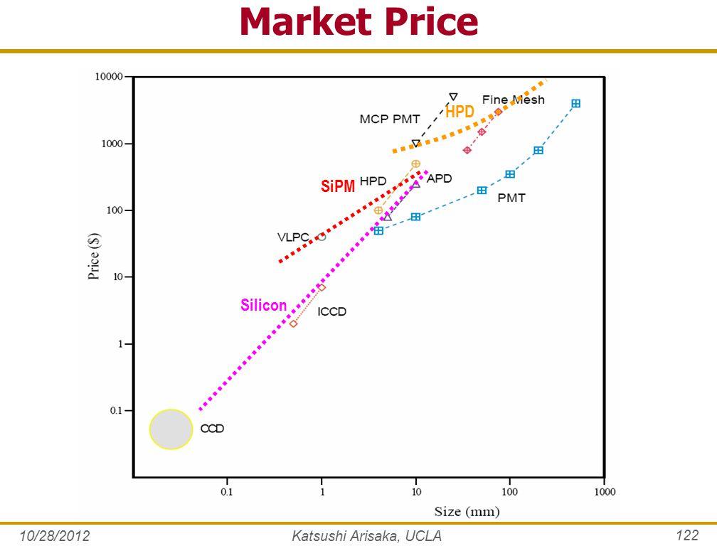 10/28/2012 122 Market Price SiPM Silicon HPD Katsushi Arisaka, UCLA
