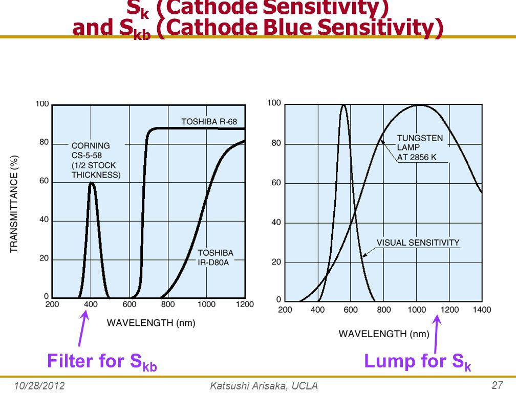 S k (Cathode Sensitivity) and S kb (Cathode Blue Sensitivity) Filter for S kb Lump for S k 10/28/2012Katsushi Arisaka, UCLA 27