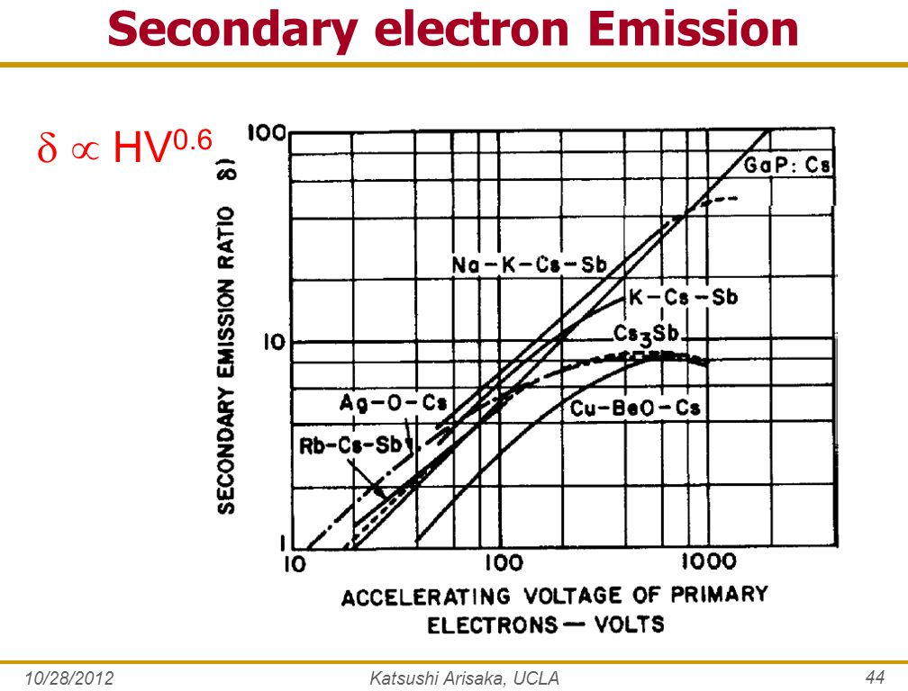 Secondary electron Emission   HV 0.6 10/28/2012Katsushi Arisaka, UCLA 44