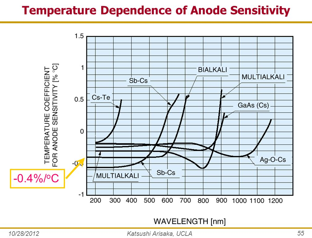 10/28/2012Katsushi Arisaka, UCLA 55 Temperature Dependence of Anode Sensitivity -0.4%/ o C