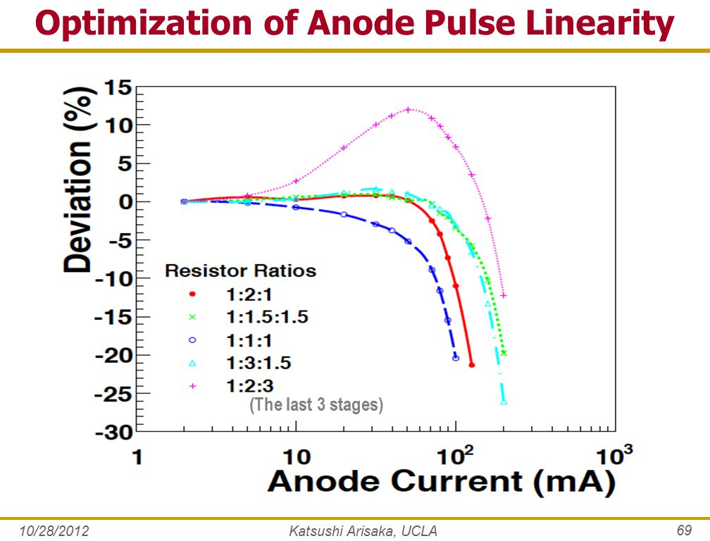 Optimization of Anode Pulse Linearity 10/28/2012Katsushi Arisaka, UCLA 69 (The last 3 stages)