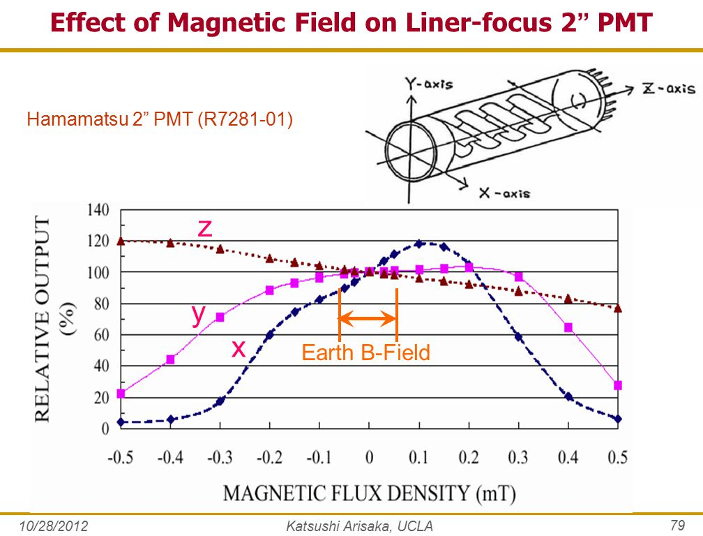 10/28/2012Katsushi Arisaka, UCLA 79 x y z Effect of Magnetic Field on Liner-focus 2 PMT Hamamatsu 2 PMT (R7281-01) Earth B-Field
