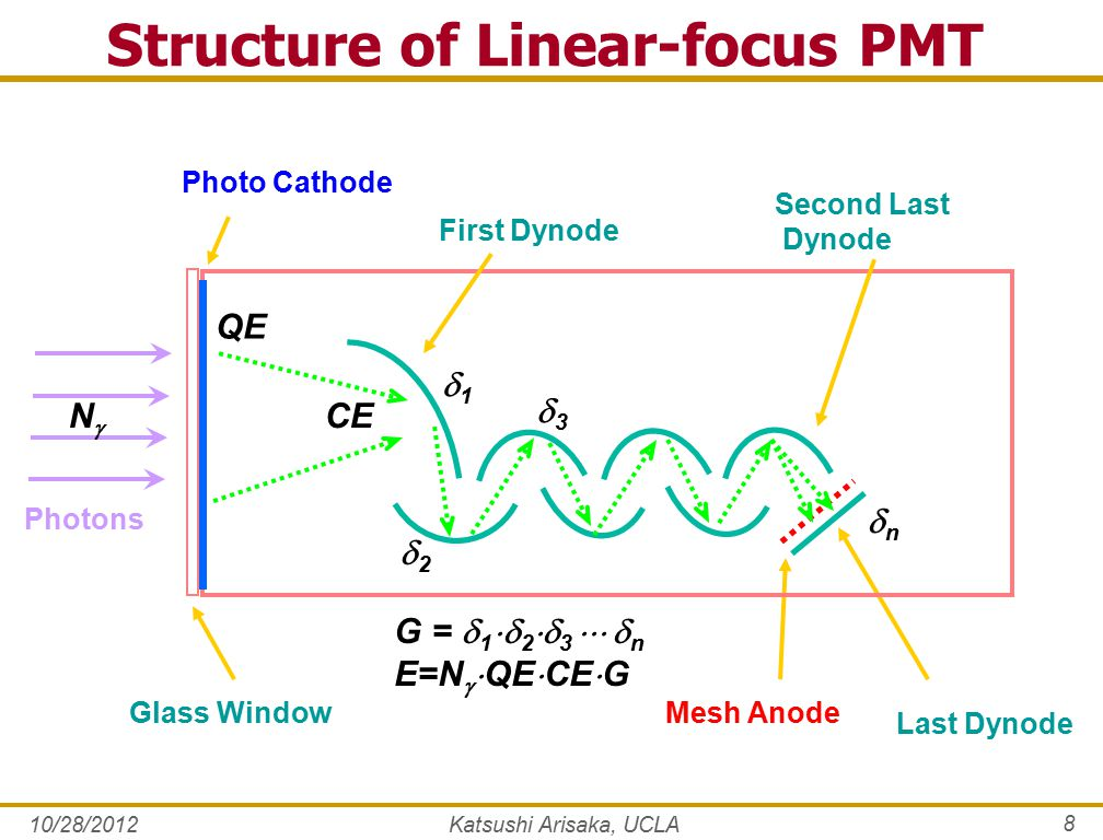 10/28/2012Katsushi Arisaka, UCLA 8 Structure of Linear-focus PMT Mesh Anode Last Dynode Photo Cathode Second Last Dynode First Dynode Glass Window Photons QE CE 11 22 33 nn NN G =  1  2  3   n E=N   QE  CE  G