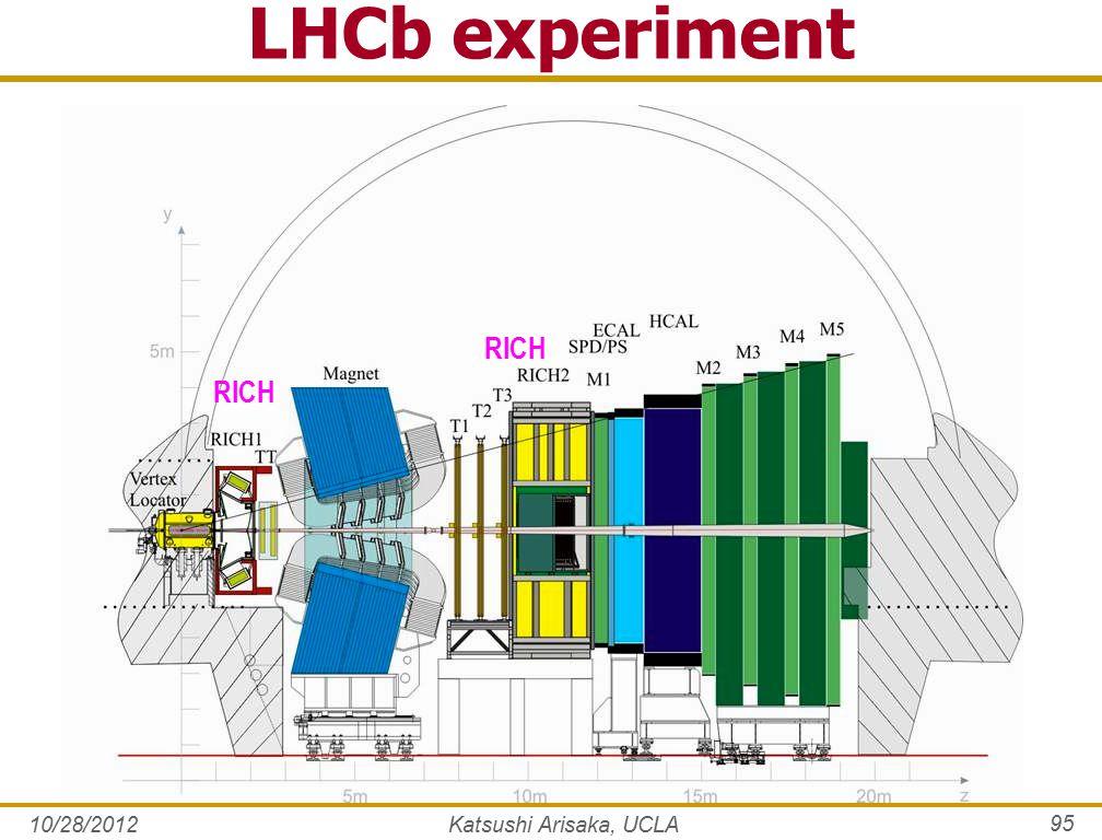 10/28/2012 95 LHCb experiment Katsushi Arisaka, UCLA RICH