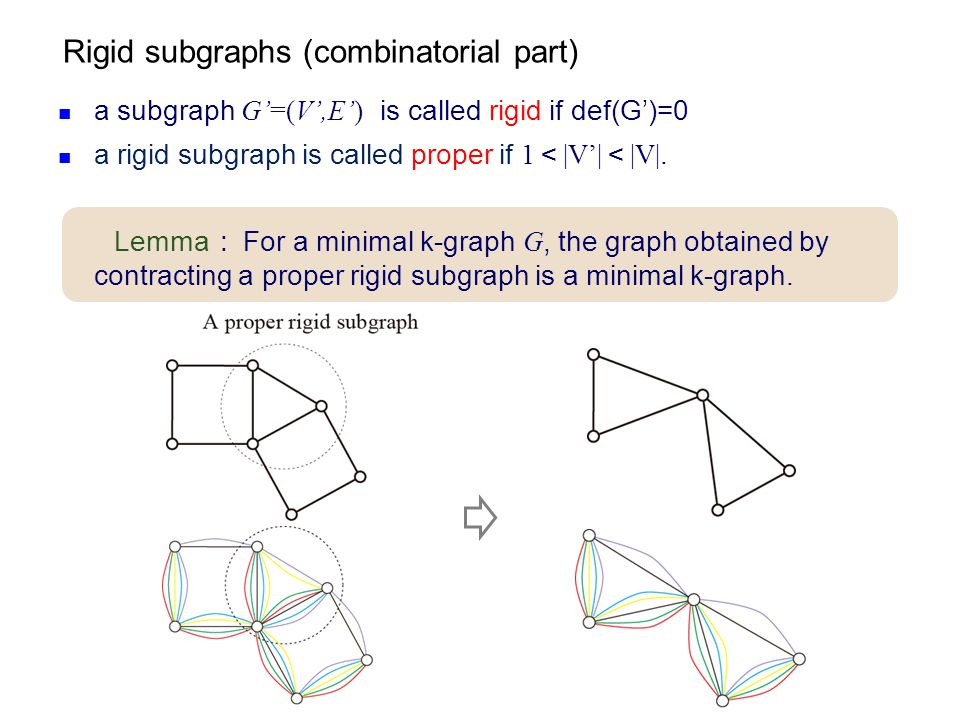 Rigid subgraphs (combinatorial part) a subgraph G'=(V',E') is called rigid if def(G')=0 a rigid subgraph is called proper if 1 < |V'| < |V|. Lemma : F