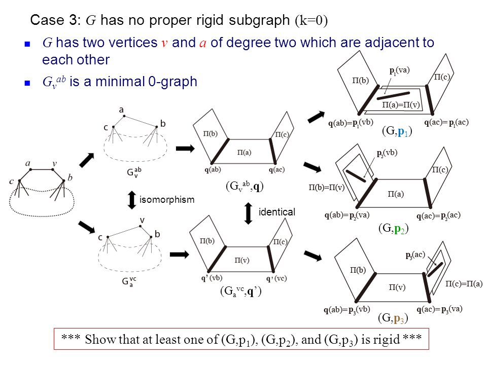 Case 3: G has no proper rigid subgraph (k=0) G has two vertices v and a of degree two which are adjacent to each other G v ab is a minimal 0-graph (G