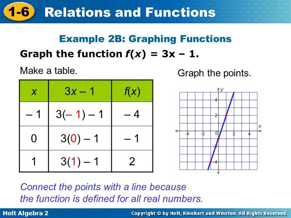 Holt Algebra 2 1-6 Relations and Functions Graph the function f(x) = 3x – 1. Example 2B: Graphing Functions x3x – 1f(x)f(x) – 13(– 1) – 1– 4 03(0) – 1