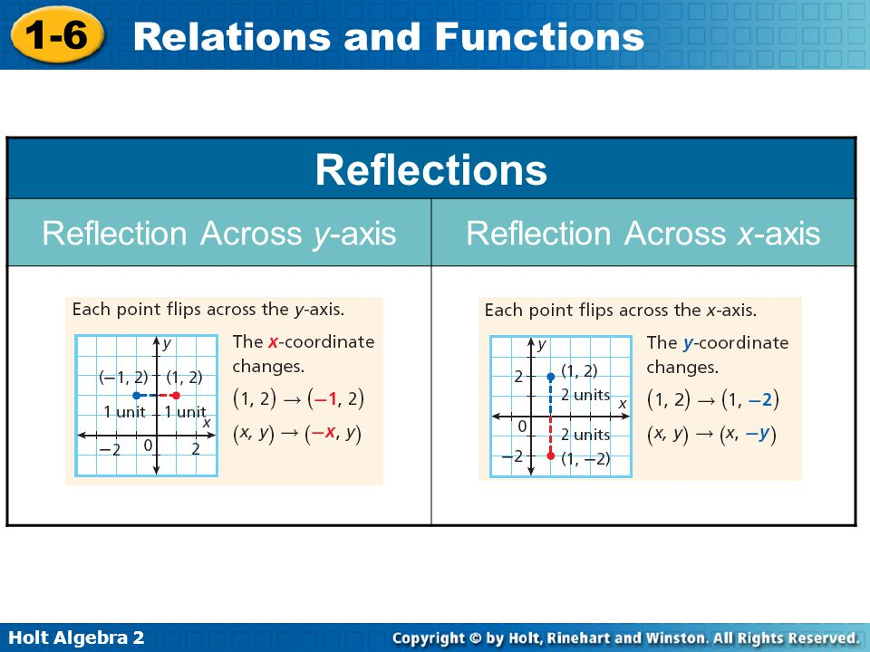 Holt Algebra 2 1-6 Relations and Functions Reflections Reflection Across y-axisReflection Across x-axis