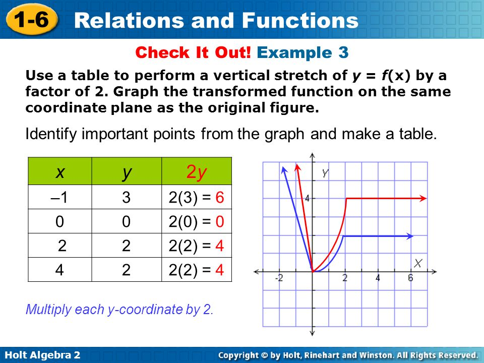Holt Algebra 2 1-6 Relations and Functions Check It Out! Example 3 Identify important points from the graph and make a table. Use a table to perform a