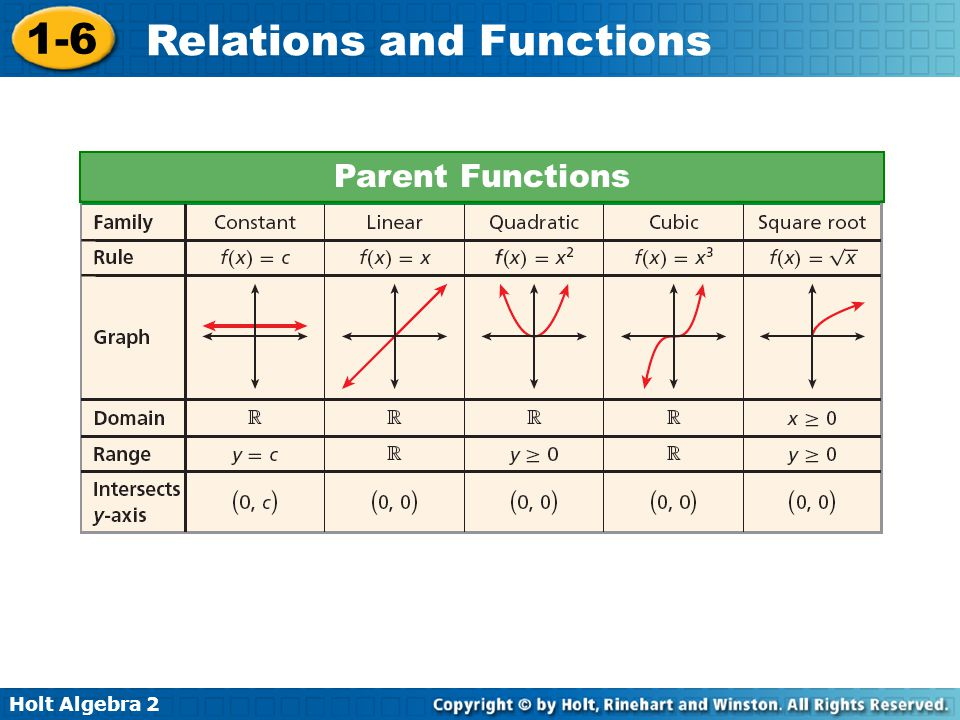 Holt Algebra 2 1-6 Relations and Functions Parent Functions