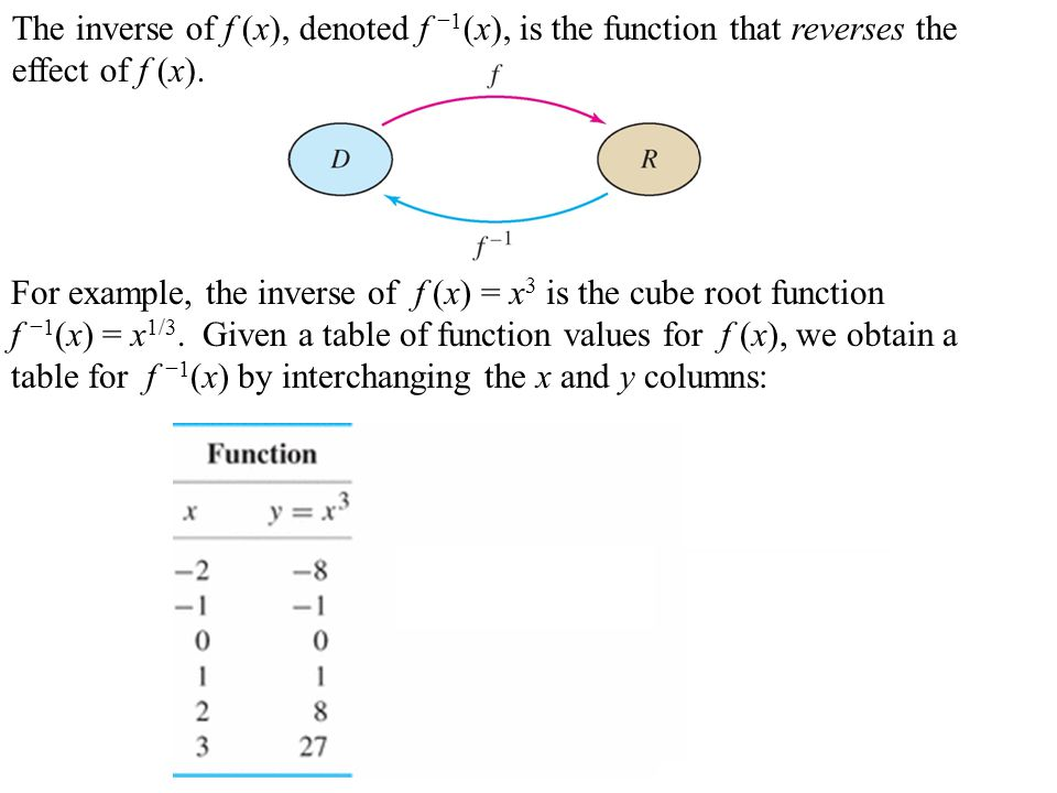 Calculate g (x), where g(x) is the inverse of the function f (x) = x 4 + 10 on the domain {x : x ≥ 0}.