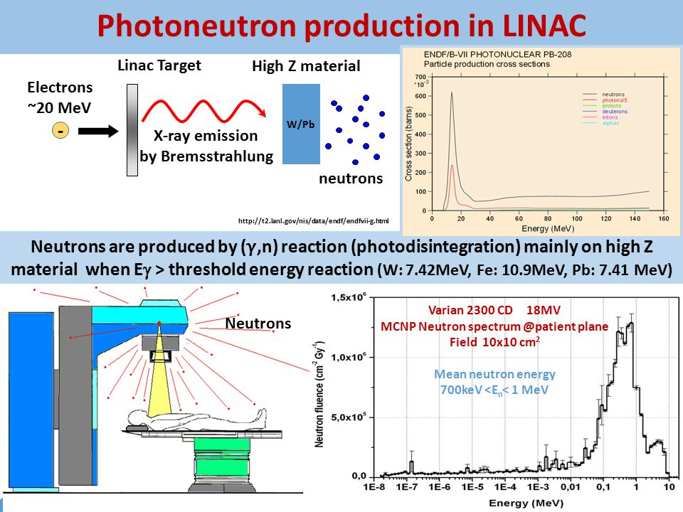 16 th ICNCT June 14-19, 2014 Helsinki, Finland Photoneutron production in LINAC Electrons ~20 MeV Linac Target X-ray emission by Bremsstrahlung Neutro