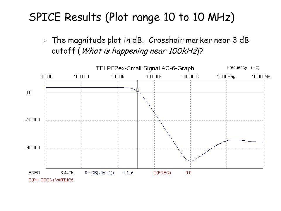 SPICE Results (Plot range 10 to 10 MHz)  The magnitude plot in dB. Crosshair marker near 3 dB cutoff (What is happening near 100kHz)?