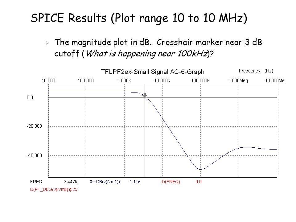 SPICE Results (Plot range 10 to 10 MHz)  The magnitude plot in dB.