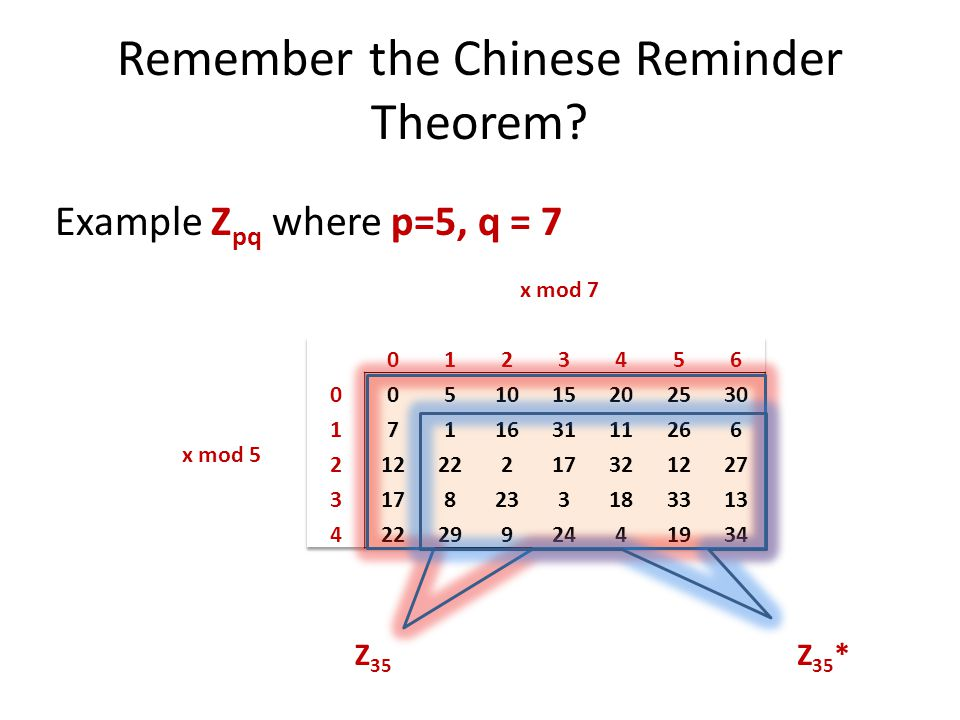 Remember the Chinese Reminder Theorem? Example Z pq where p=5, q = 7 Z 35 Z 35 * x mod 5 x mod 7