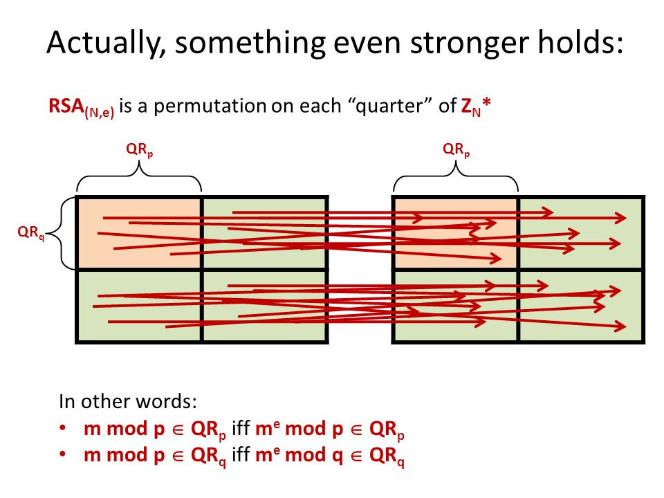Actually, something even stronger holds: RSA (N,e) is a permutation on each quarter of Z N * In other words: m mod p  QR p iff m e mod p  QR p m mod p  QR q iff m e mod q  QR q QR p QR q