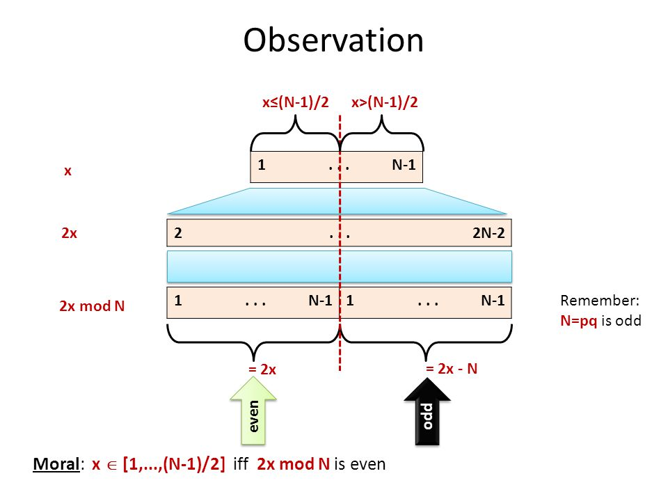 Observation 1...N-1 2...2N-2 1...N-11...N-1 x 2x 2x mod N = 2x = 2x - N x≤(N-1)/2x>(N-1)/2 Remember: N=pq is odd even Moral: x  [1,...,(N-1)/2] iff 2x mod N is even odd