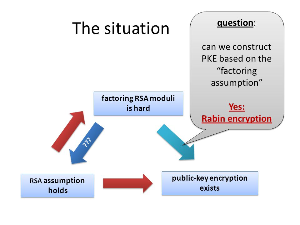The situation public-key encryption exists RSA assumption holds factoring RSA moduli is hard ??.