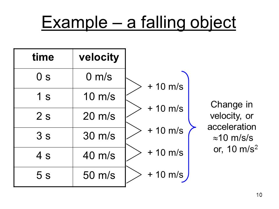 Snapshots of a falling ball taken at equal time intervals Ball starts falling here from rest the ball falls through larger distances for each second that it descends red arrows are velocity green arrows are displacement 11