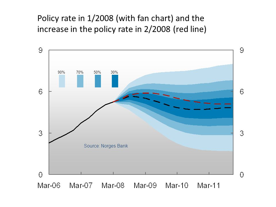 Policy rate in 1/2008 (with fan chart) and the increase in the policy rate in 2/2008 (red line) Source: Norges Bank 90%70%50%30%