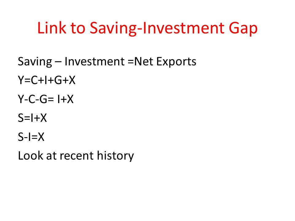 Link to Saving-Investment Gap Saving – Investment =Net Exports Y=C+I+G+X Y-C-G= I+X S=I+X S-I=X Look at recent history