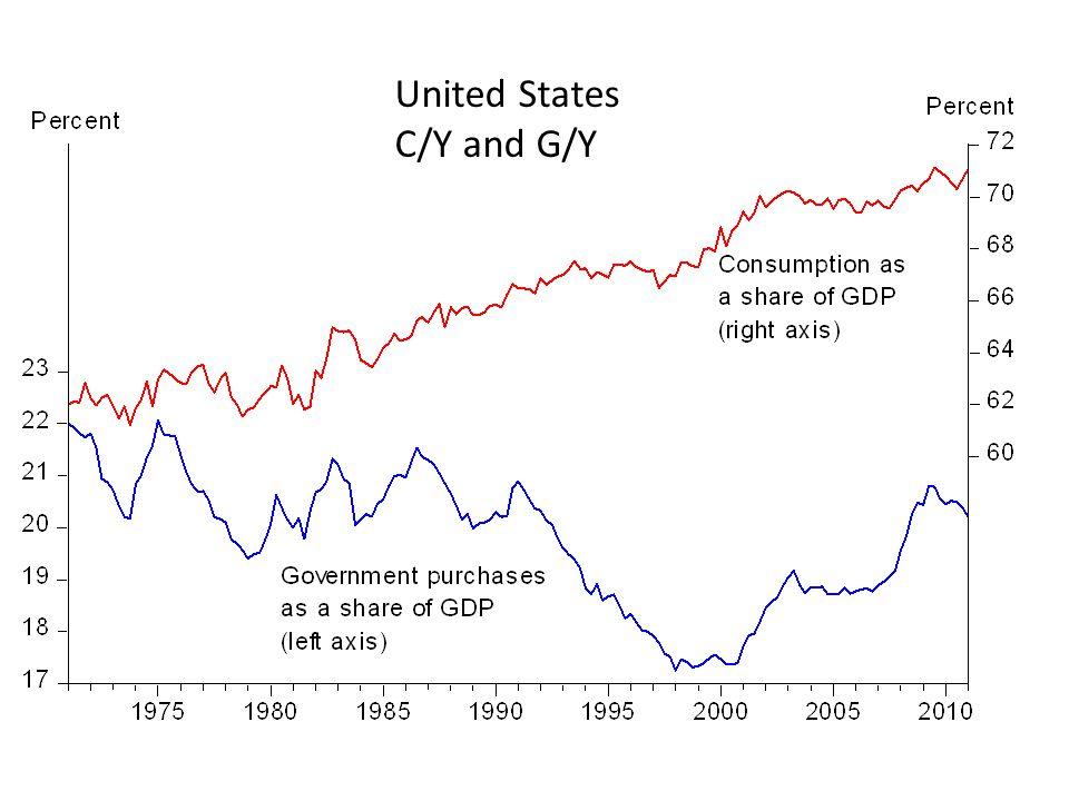 United States C/Y and G/Y