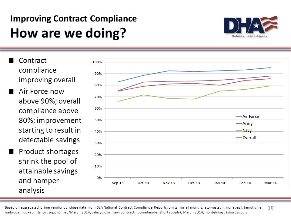 Improving Contract Compliance How are we doing.