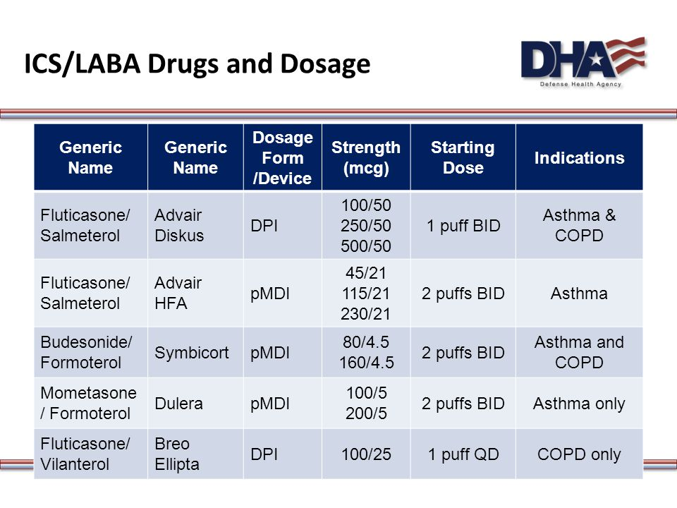 ICS/LABA Drugs and Dosage Generic Name Dosage Form /Device Strength (mcg) Starting Dose Indications Fluticasone/ Salmeterol Advair Diskus DPI 100/50 250/50 500/50 1 puff BID Asthma & COPD Fluticasone/ Salmeterol Advair HFA pMDI 45/21 115/21 230/21 2 puffs BIDAsthma Budesonide/ Formoterol SymbicortpMDI 80/4.5 160/4.5 2 puffs BID Asthma and COPD Mometasone / Formoterol DulerapMDI 100/5 200/5 2 puffs BIDAsthma only Fluticasone/ Vilanterol Breo Ellipta DPI100/251 puff QDCOPD only