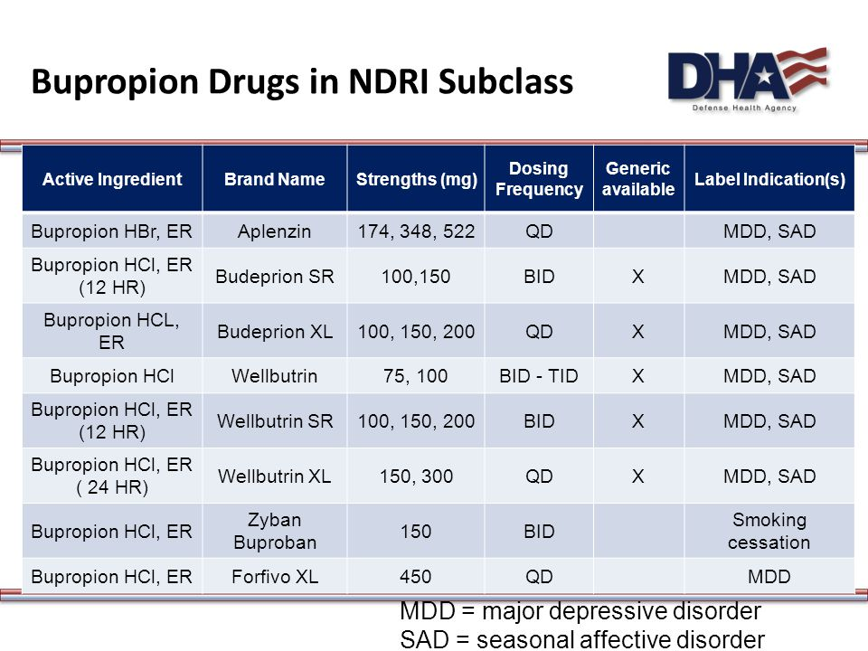 Bupropion Drugs in NDRI Subclass Active IngredientBrand NameStrengths (mg) Dosing Frequency Generic available Label Indication(s) Bupropion HBr, ERAplenzin174, 348, 522QDMDD, SAD Bupropion HCl, ER (12 HR) Budeprion SR100,150BIDXMDD, SAD Bupropion HCL, ER Budeprion XL100, 150, 200QDXMDD, SAD Bupropion HClWellbutrin75, 100BID - TIDXMDD, SAD Bupropion HCl, ER (12 HR) Wellbutrin SR100, 150, 200BIDXMDD, SAD Bupropion HCl, ER ( 24 HR) Wellbutrin XL150, 300QDXMDD, SAD Bupropion HCl, ER Zyban Buproban 150BID Smoking cessation Bupropion HCl, ERForfivo XL450QDMDD MDD = major depressive disorder SAD = seasonal affective disorder