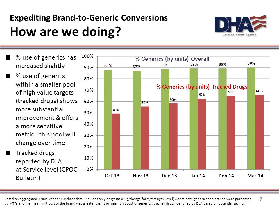 Expediting Brand-to-Generic Conversions How are we doing.