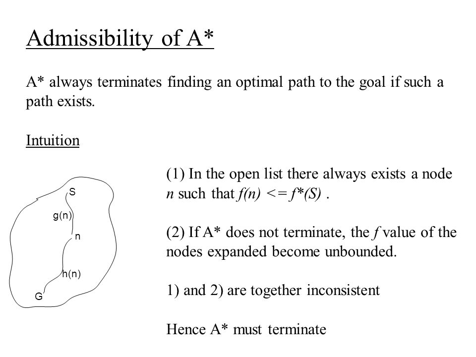 Admissibility of A* A* always terminates finding an optimal path to the goal if such a path exists. Intuition S g(n) n h(n) G (1) In the open list the