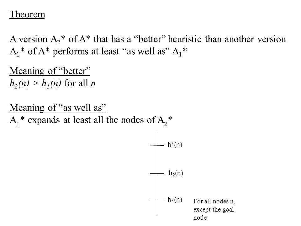 "Theorem A version A 2 * of A* that has a ""better"" heuristic than another version A 1 * of A* performs at least ""as well as"" A 1 * Meaning of ""better"""