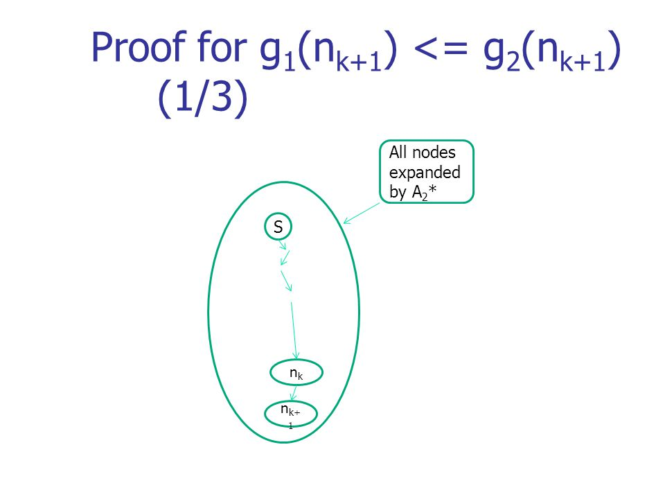 Proof for g 1 (n k+1 ) <= g 2 (n k+1 ) (1/3) All nodes expanded by A 2 * S n k+ 1 nknk
