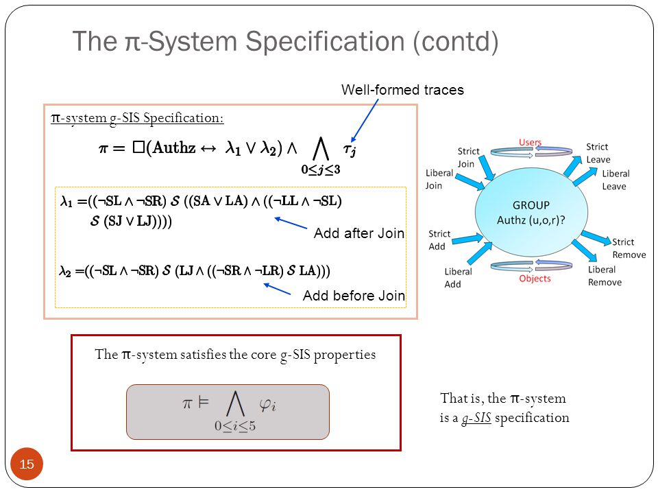 The π -system satisfies the core g-SIS properties π -system g-SIS Specification: Add after Join Add before Join 15 Well-formed traces The π -System Specification (contd) That is, the π -system is a g-SIS specification